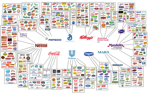 Only 10 companies own most of the companies that make the food you eat.